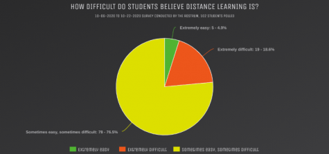 Distance Learning: A New Adventure for Our Community